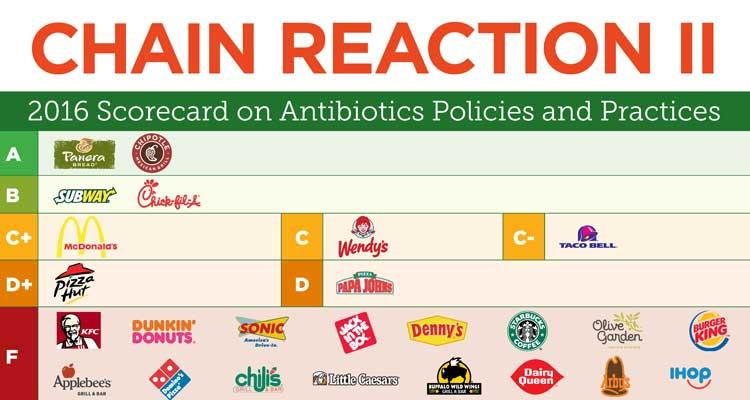 Health Ranking Of Fast Food Restaurants