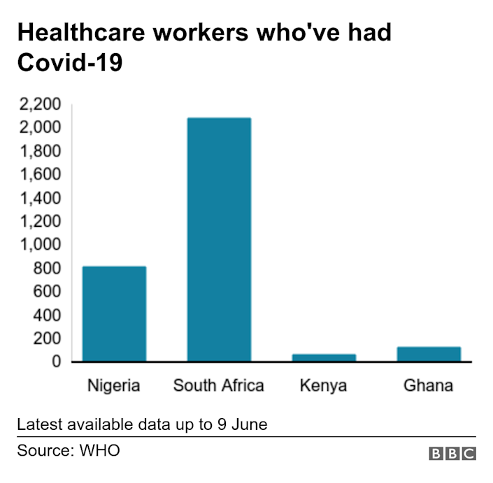 Healthcare workers who've had Covid-19. . Latest available data up to 9 June.