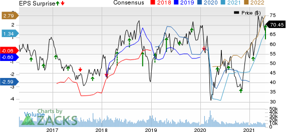 Hess Corporation Price, Consensus and EPS Surprise