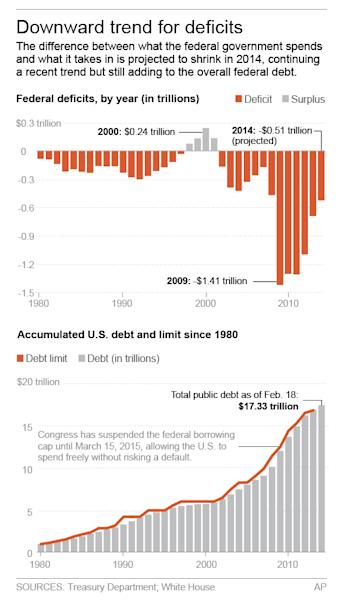 Graphic shows annual deficits and cumulative U.S. debt since 1980; 2c x 6 inches; 96.3 mm x 152 mm;