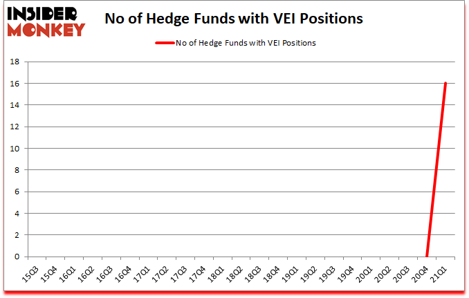 Is VEI A Good Stock To Buy?