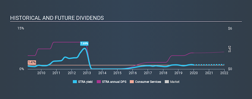 NasdaqGS:STRA Historical Dividend Yield, December 20th 2019