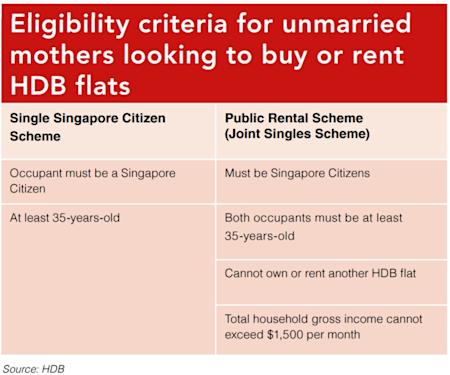 Eligibility criteria for unmarried mothers looking to buy or rent HDB flats