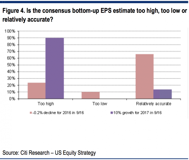 Investors say earnings forecasts are too high. (Image: Citi)
