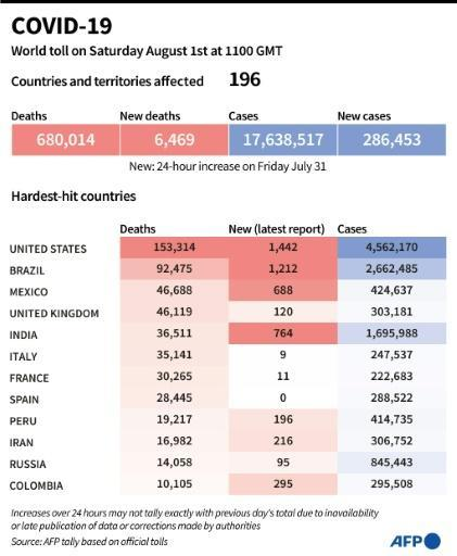World toll of coronavirus infections and deaths, as of August 1st at 1100 GMT