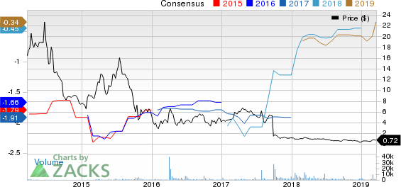 Genocea Biosciences, Inc. Price and Consensus