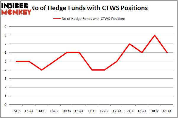 No of Hedge Funds with CTWS Positions