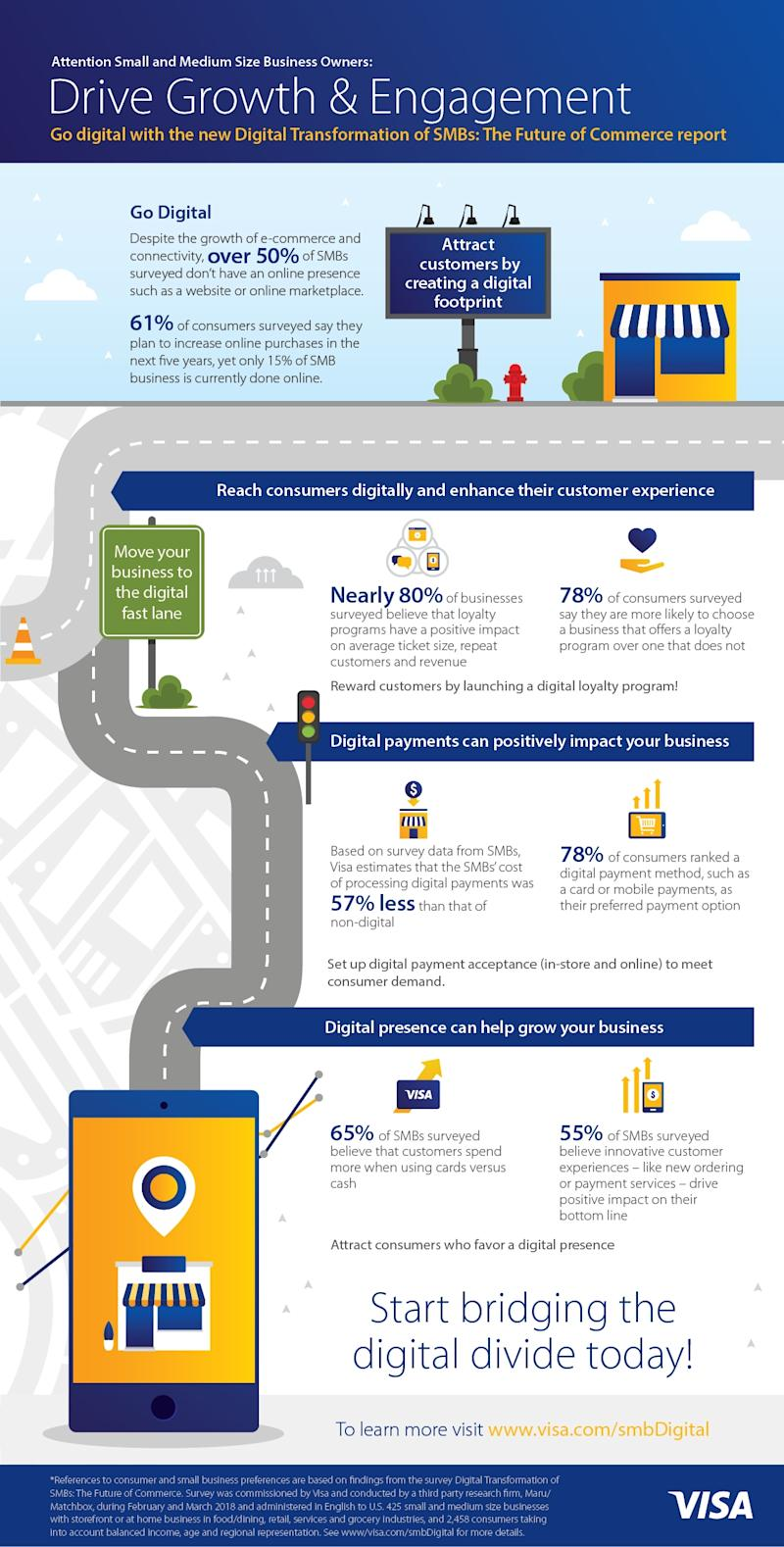 Small Business in the Digital Era: New Report Helps Businesses Reach ...