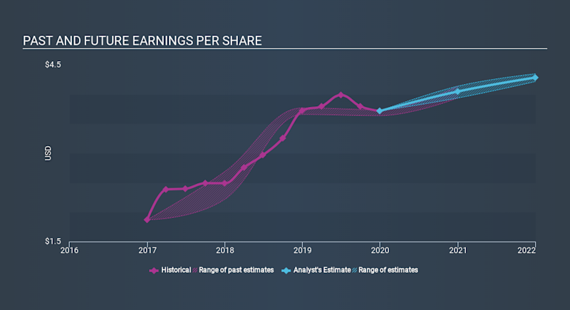 NasdaqGS:HWC Past and Future Earnings, January 31st 2020