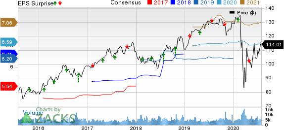 DTE Energy Company Price, Consensus and EPS Surprise