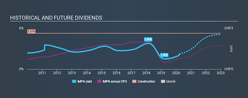 SWX:IMPN Historical Dividend Yield March 26th 2020