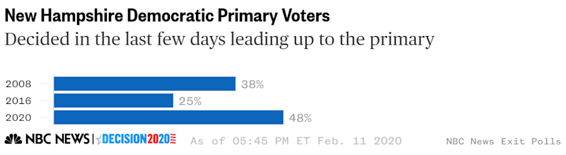 New Hampshire democratic primary last minute deciders