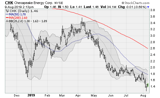 Stocks to Sell: Chesapeake Energy (CHK)