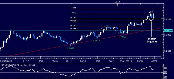 Forex_EURUSD_Technical_Analysis_02.05.2013_body_Picture_1.png, EUR/USD Technical Analysis 02.05.2013