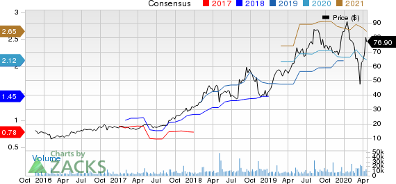 Match Group, Inc. Price and Consensus