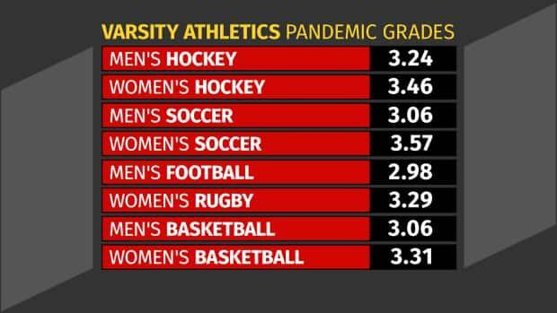 Concordia's athletic departments says the average GPA was up among all eight of its varsity-one team programs in 2020.