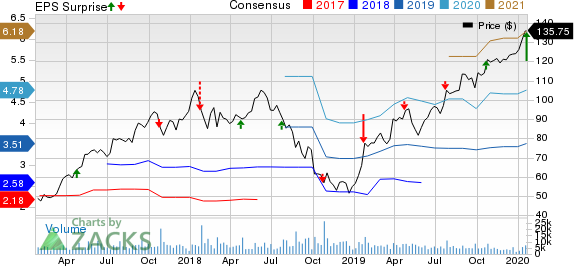 New Oriental Education & Technology Group, Inc. Price, Consensus and EPS Surprise