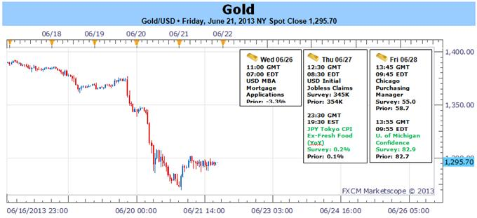 Gold_Breaks_Key_Support_Following_FOMC_1273_Remains_Critical_body_Picture_1.png, Gold Breaks Key Support Following FOMC- $1273 Remains Critical
