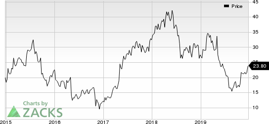 Intersect ENT, Inc. Price