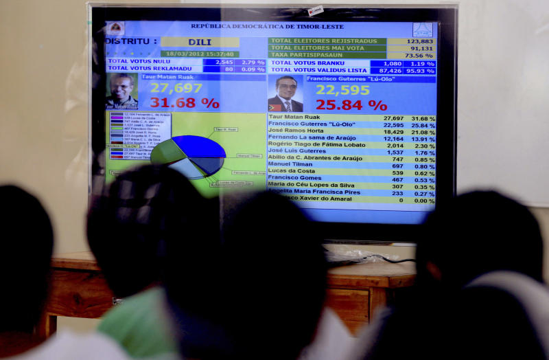 East Timorese watch presidential election results being broadcast on a television at an election center in Dili, East Timor on Sunday, March 18, 2012. East Timor voted for a new president Saturday in an election that tested the young nation's political stability ahead of the planned departure of U.N. troops later this year. (AP Photo/Kandhi Barnez)
