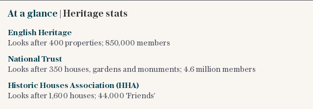 At a glance | Heritage stats