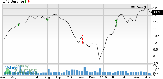 Gladstone Investment Corporation Price and EPS Surprise