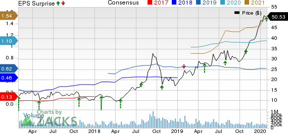 Advanced Micro Devices, Inc. Price, Consensus and EPS Surprise