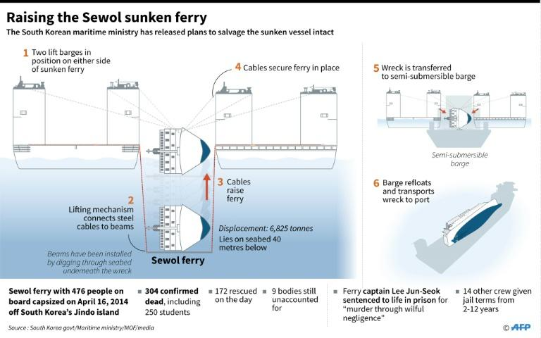 The complex operation to bring the Sewol to the surface is one of the largest raisings of an entire ship ever attempted