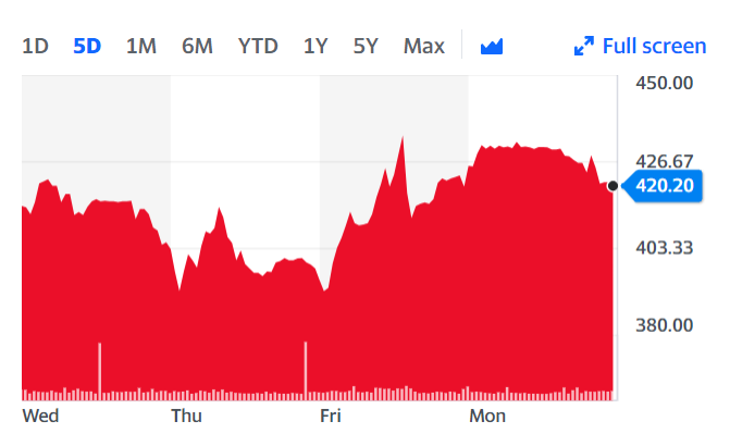 Pets at Home Group's stock was down 1% Tuesday morning as markets opened. Chart: Yahoo Finance