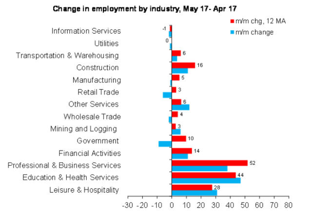Source: BLS, DB Global Markets Research
