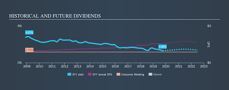 NYSE:SYY Historical Dividend Yield, September 28th 2019