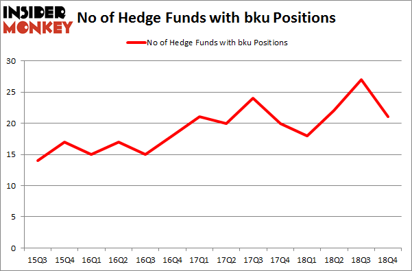 No of Hedge Funds With BKU Positions