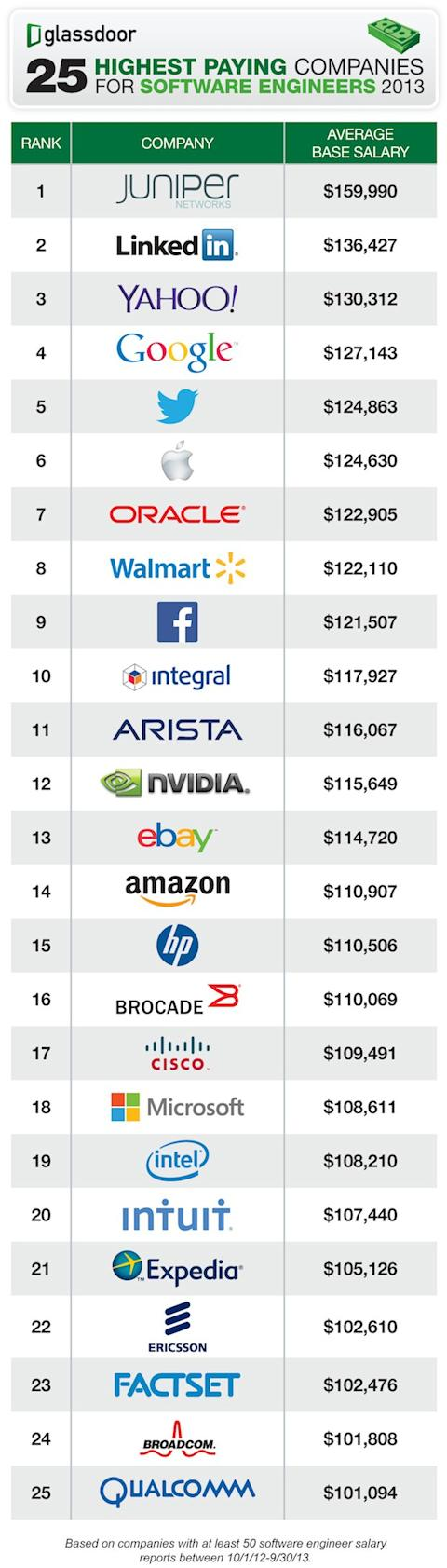 25 Highest Paying Companies for Software Engineers