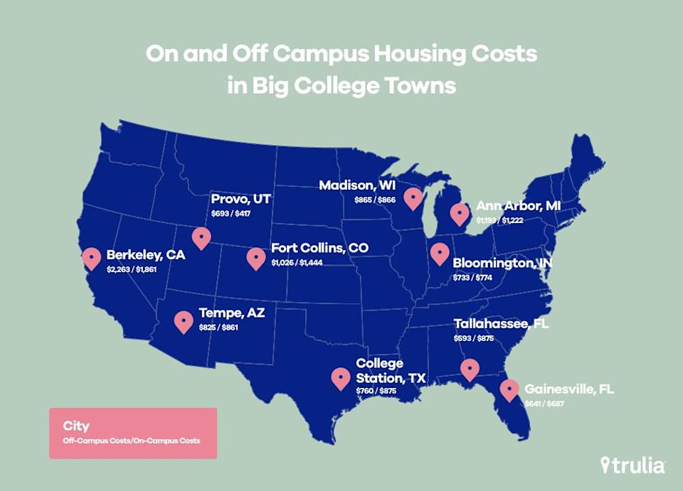 Cities where it's cheaper to live on-campus. Source: Trulia