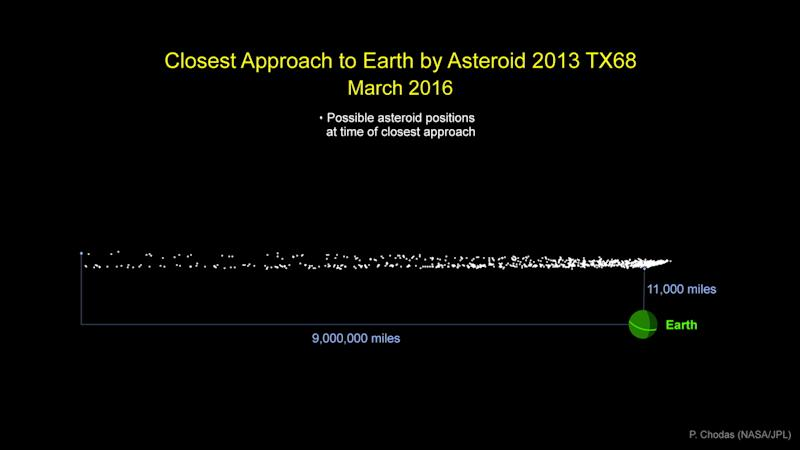 Asteroid near miss: NASA says 2013-TX68 could pass as ...