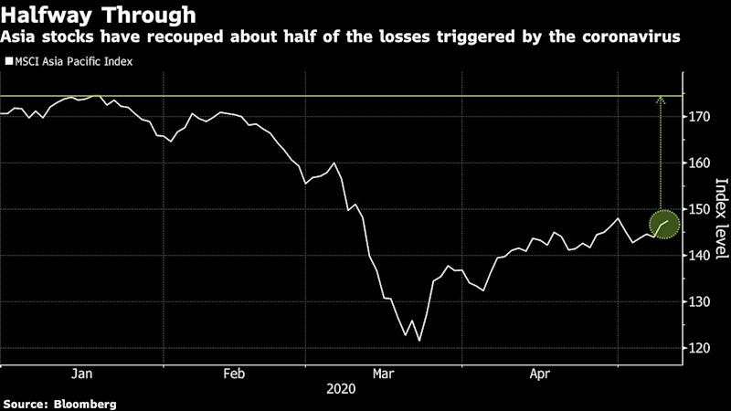 Traders Are Rewriting Strategies for Post-Virus Asia Stocks