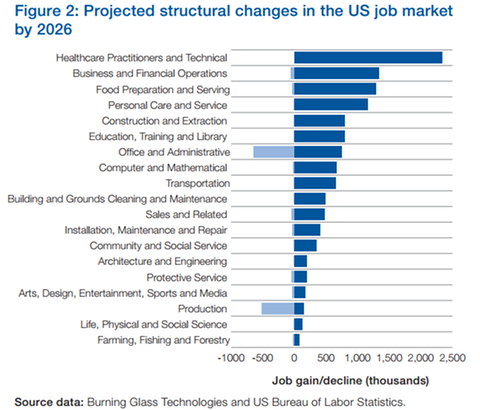 US jobs changes