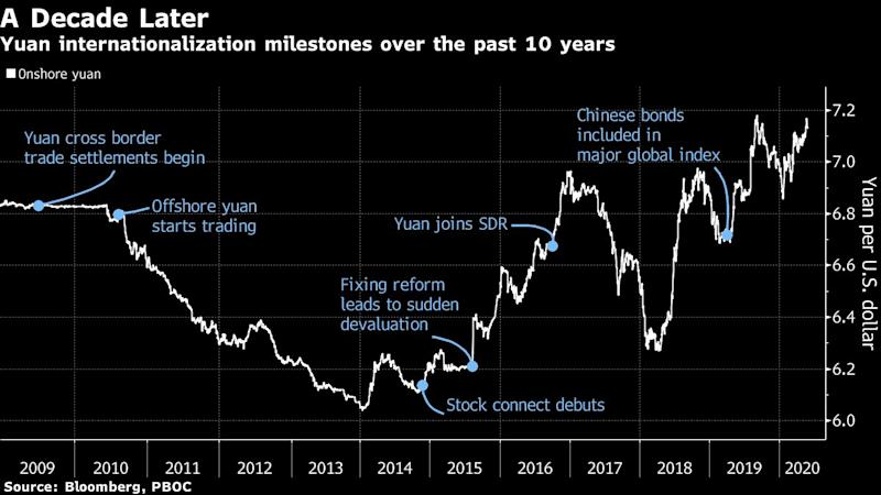 China's Yuan Joins Ranks of World's Most Influential Currencies