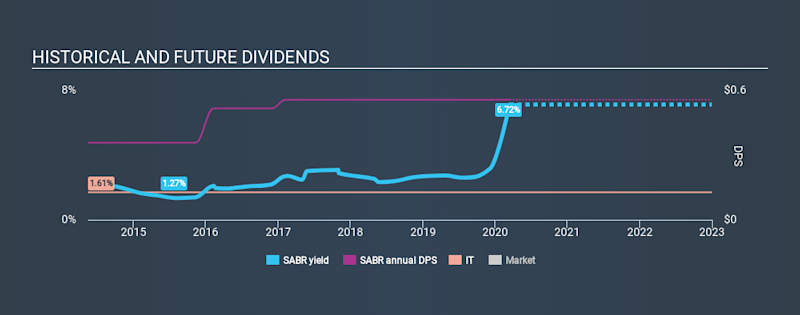 NasdaqGS:SABR Historical Dividend Yield, March 14th 2020