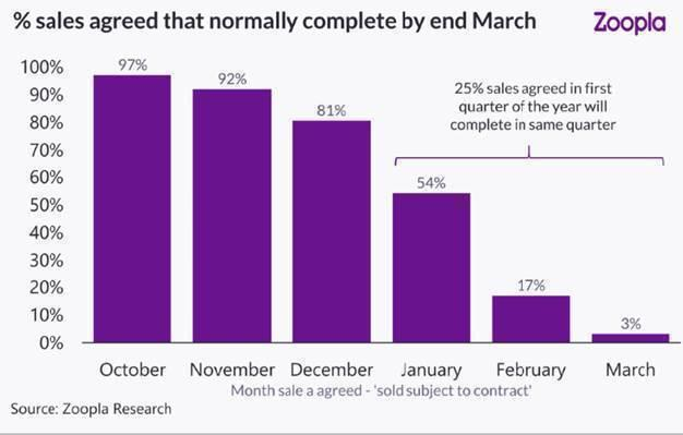 Zoopla figures highlight the chances of completing a transaction by the end of March. Chart: Zoopla
