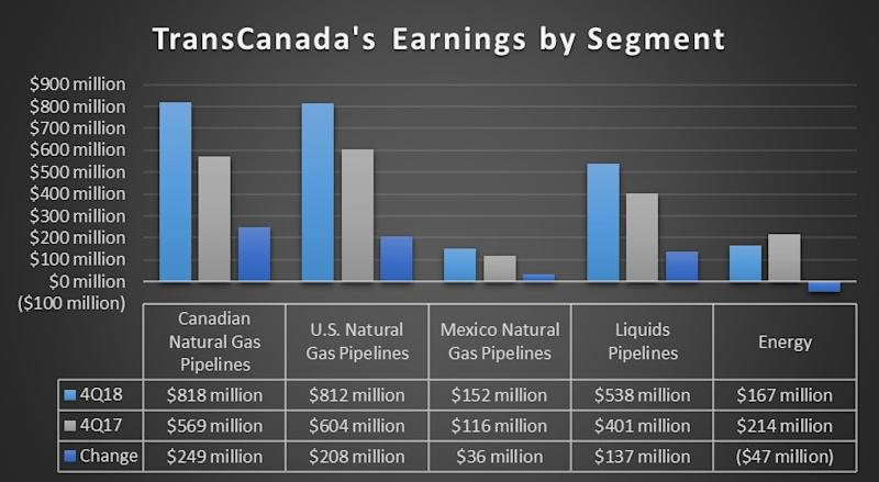 TransCanada's earnings by segment in the fourth quarter of 2018 and 2017