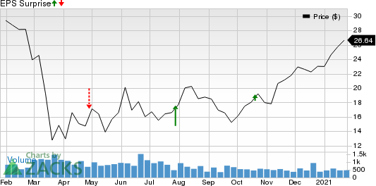 First Defiance Financial Corp. Price and EPS Surprise