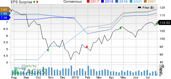 T. Rowe Price Group, Inc. Price, Consensus and EPS Surprise