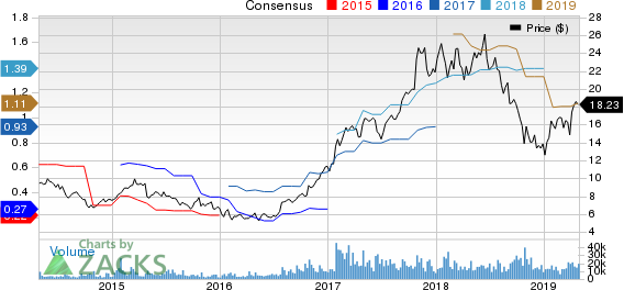 STMicroelectronics N.V. Price and Consensus