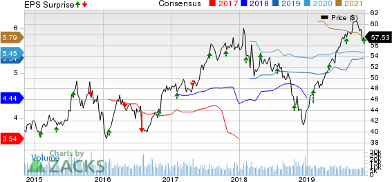 Brighthouse Financial, Inc. Price, Consensus and EPS Surprise