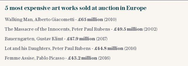 5 most expensive art works sold at auction in Europe