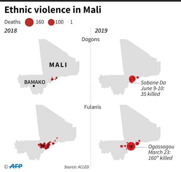 Deaths of Dogon and Fulani civilians in Mali, 2018 and 2019 (AFP Photo/Simon MALFATTO)