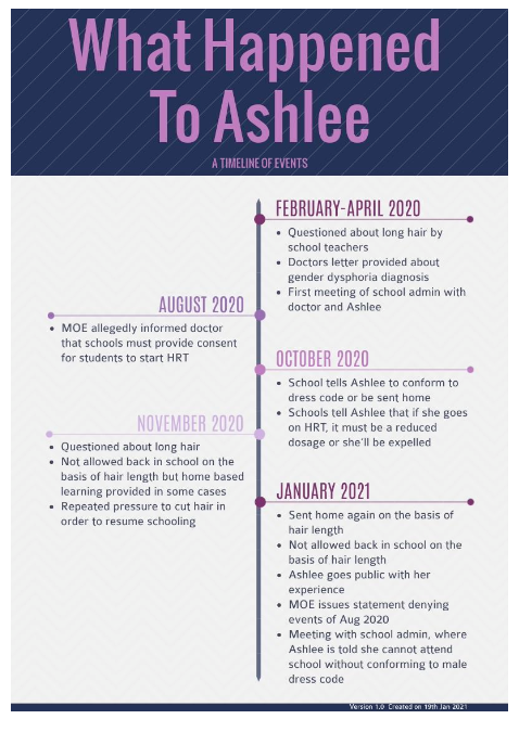A timeline of events according to Ashlee (not her real name), a transgender student at Millennia Institute who apparently experienced discrimination from her school.