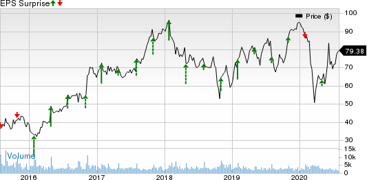 Oshkosh Corporation Price and EPS Surprise