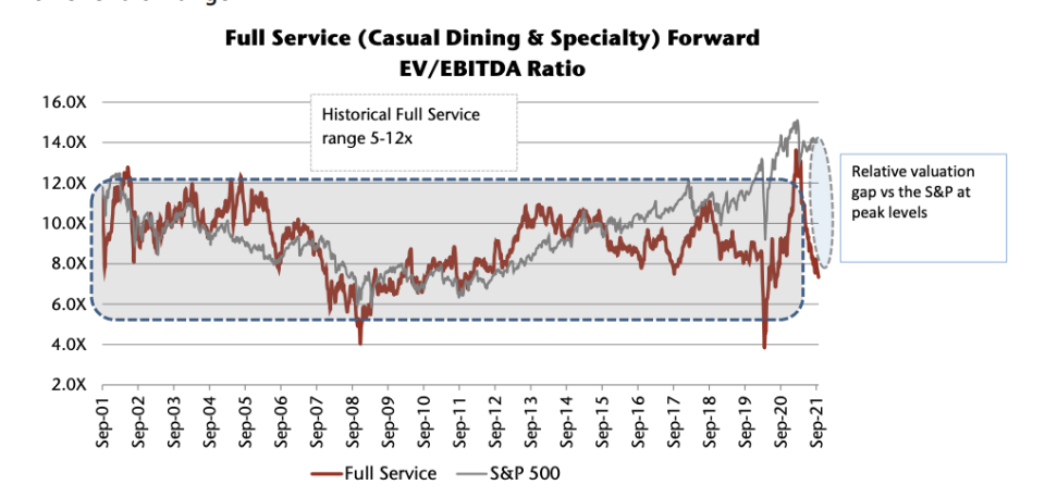 It's time to buy restaurant stocks, says Jefferies analyst Andy Barish.